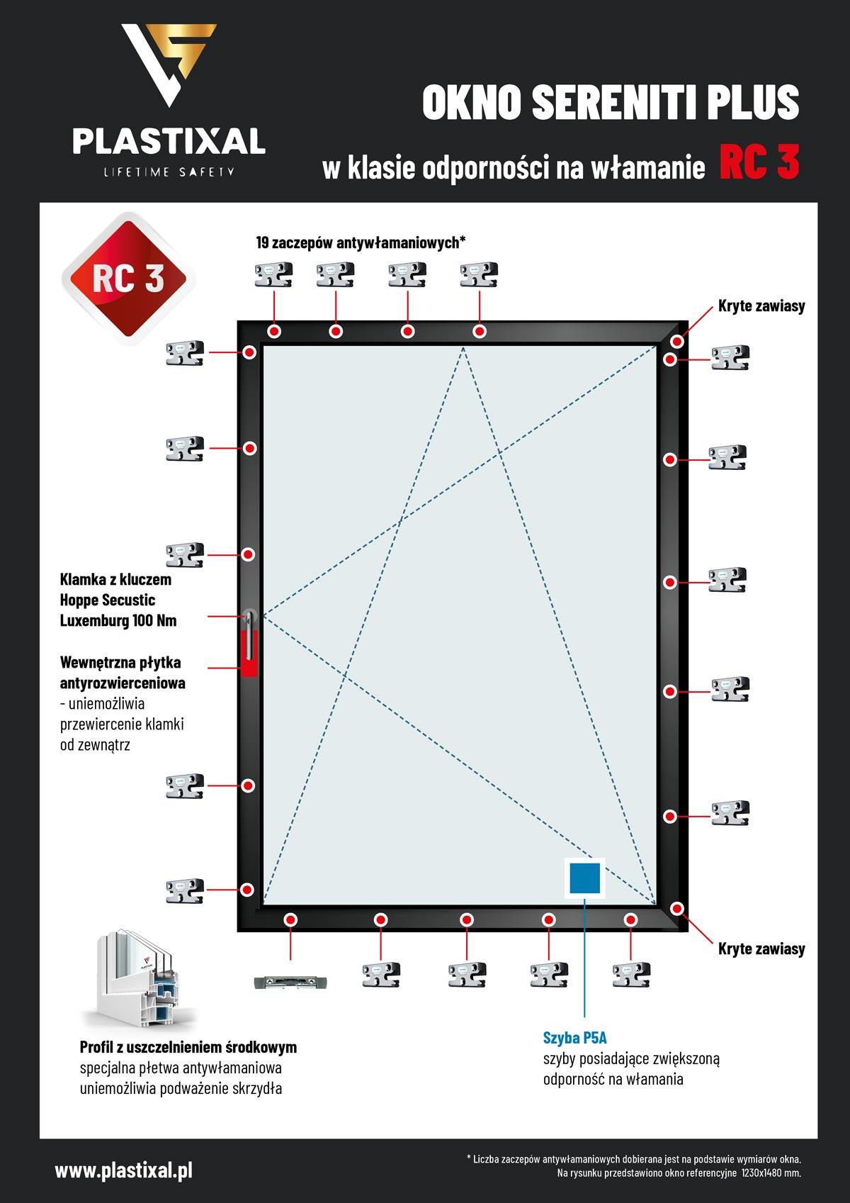 Plastixal okno RC3